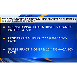 North Dakota Nurse Shortage: By the Numbers | CHI St
