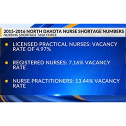 North Dakota Nurse Shortage